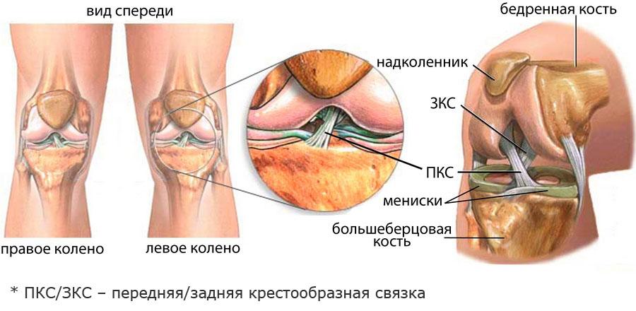 коленный сустав ушел внутрь